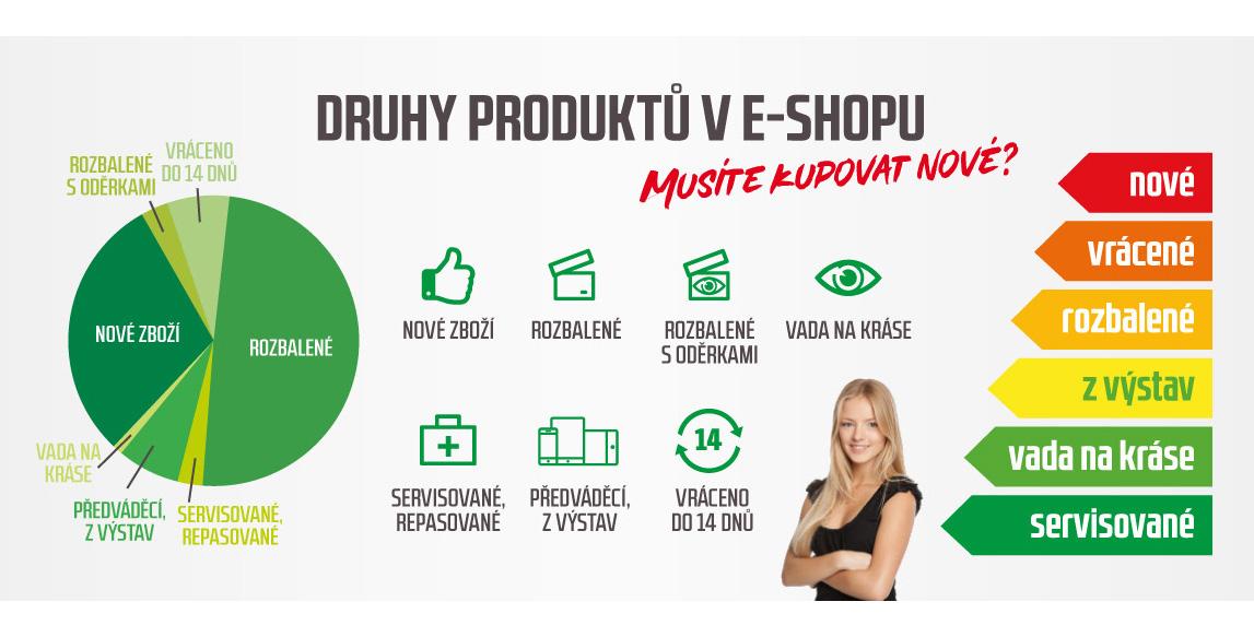 Produkty na Repasovnik.cz